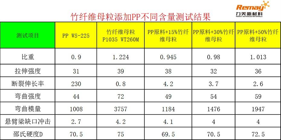 PP竹纤维母粒添加比例对比